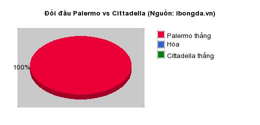Thống kê đối đầu Palermo vs Cittadella