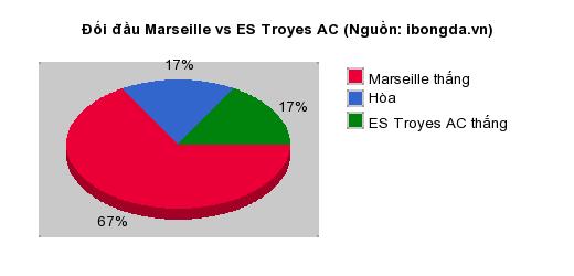 Thống kê đối đầu Marseille vs ES Troyes AC