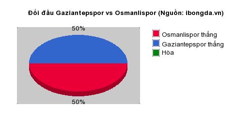 Thống kê đối đầu Gaziantepspor vs Osmanlispor
