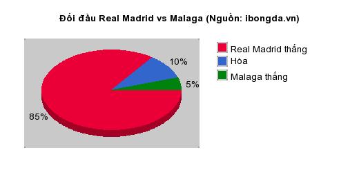 Thống kê đối đầu Real Madrid vs Malaga