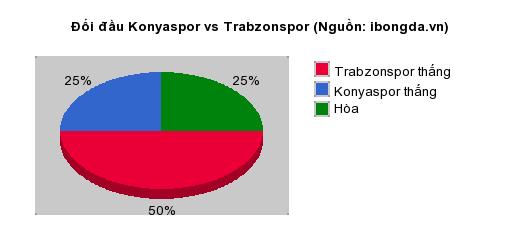 Thống kê đối đầu Konyaspor vs Trabzonspor