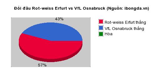 Thống kê đối đầu Rot-weiss Erfurt vs VfL Osnabruck