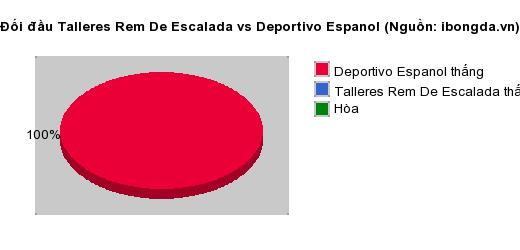 Thống kê đối đầu Talleres Rem De Escalada vs Deportivo Espanol
