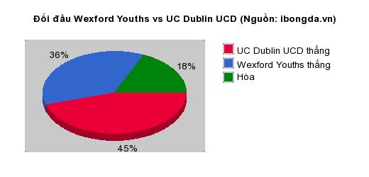 Thống kê đối đầu Wexford Youths vs UC Dublin UCD