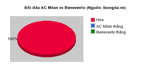 Thống kê đối đầu AC Milan vs Benevento