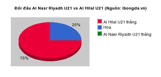Thống kê đối đầu Al Nasr Riyadh U21 vs Al Hilal U21