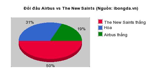 Thống kê đối đầu Airbus vs The New Saints