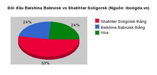 Thống kê đối đầu Belshina Babruisk vs Shakhter Soligorsk