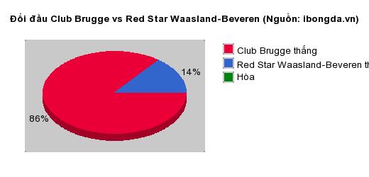 Thống kê đối đầu Club Brugge vs Red Star Waasland-Beveren