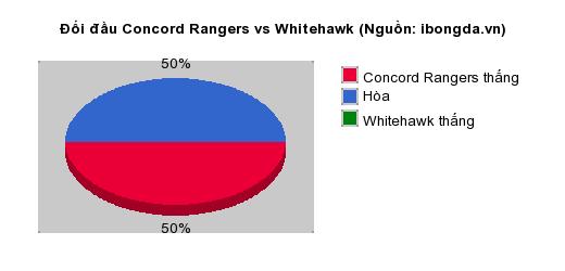 Thống kê đối đầu Concord Rangers vs Whitehawk