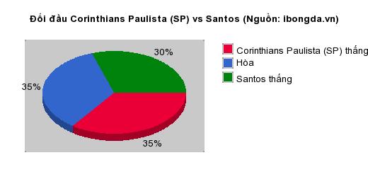 Thống kê đối đầu Corinthians Paulista (SP) vs Santos