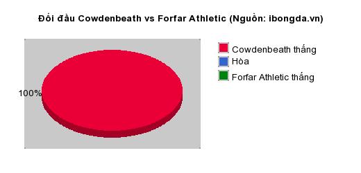 Thống kê đối đầu Cowdenbeath vs Forfar Athletic