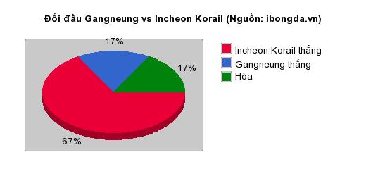 Thống kê đối đầu Gangneung vs Incheon Korail