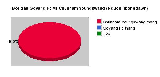 Thống kê đối đầu Goyang Fc vs Chunnam Youngkwang