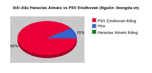 Thống kê đối đầu Heracles Almelo vs PSV Eindhoven