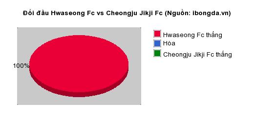 Thống kê đối đầu Hwaseong Fc vs Cheongju Jikji Fc