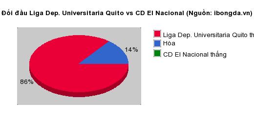 Thống kê đối đầu Liga Dep. Universitaria Quito vs CD El Nacional