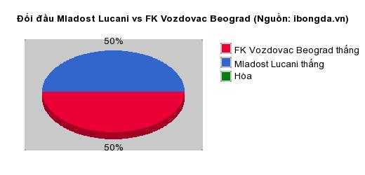 Thống kê đối đầu Mladost Lucani vs FK Vozdovac Beograd