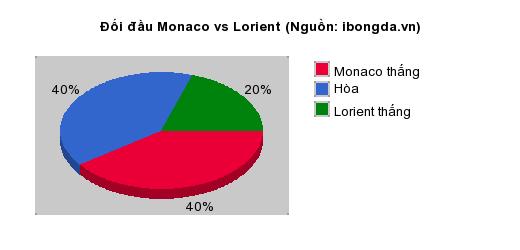 Thống kê đối đầu Monaco vs Lorient