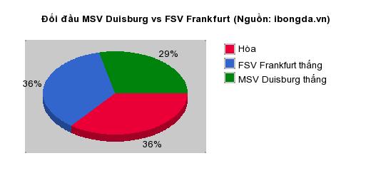 Thống kê đối đầu MSV Duisburg vs FSV Frankfurt