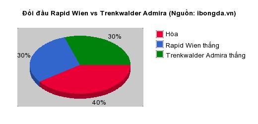 Thống kê đối đầu Rapid Wien vs Trenkwalder Admira