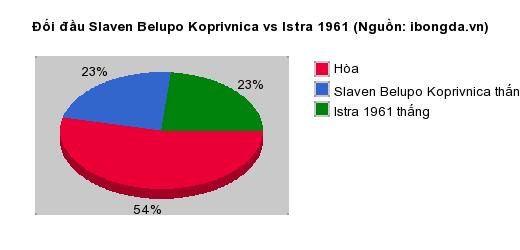 Thống kê đối đầu Slaven Belupo Koprivnica vs Istra 1961