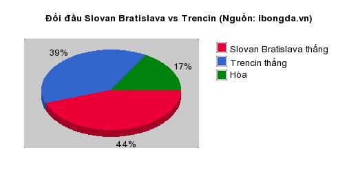 Thống kê đối đầu Slovan Bratislava vs Trencin