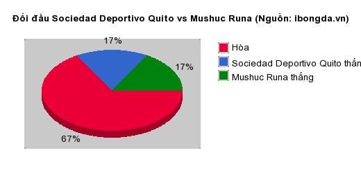 Thống kê đối đầu Sociedad Deportivo Quito vs Mushuc Runa