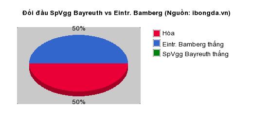 Thống kê đối đầu SpVgg Bayreuth vs Eintr. Bamberg