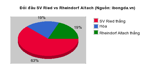Thống kê đối đầu SV Ried vs Rheindorf Altach