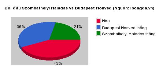 Thống kê đối đầu Szombathelyi Haladas vs Budapest Honved