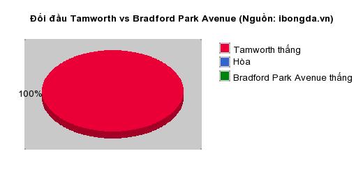 Thống kê đối đầu Tamworth vs Bradford Park Avenue