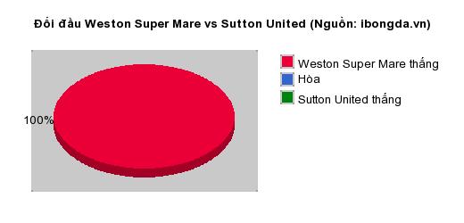 Thống kê đối đầu Weston Super Mare vs Sutton United
