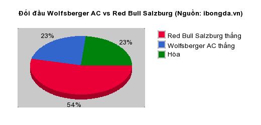 Thống kê đối đầu Wolfsberger AC vs Red Bull Salzburg