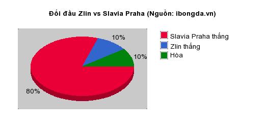 Thống kê đối đầu Zlin vs Slavia Praha