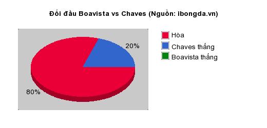 Thống kê đối đầu Boavista vs Chaves