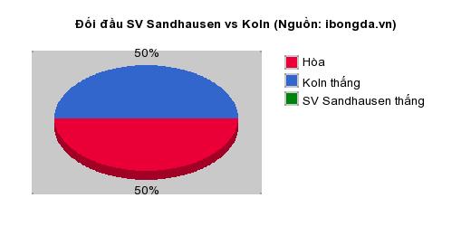Thống kê đối đầu SV Sandhausen vs Koln