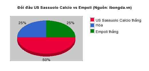 Thống kê đối đầu US Sassuolo Calcio vs Empoli