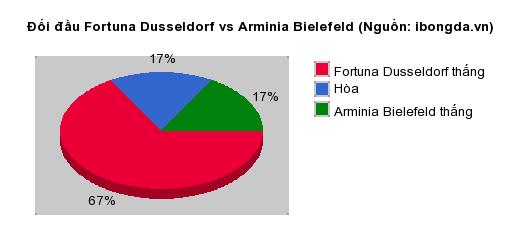 Thống kê đối đầu Fortuna Dusseldorf vs Arminia Bielefeld