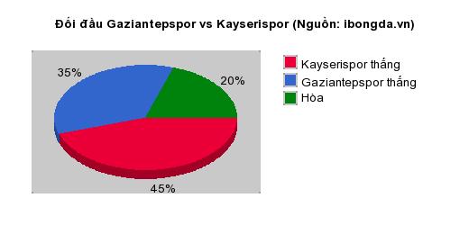 Thống kê đối đầu Gaziantepspor vs Kayserispor