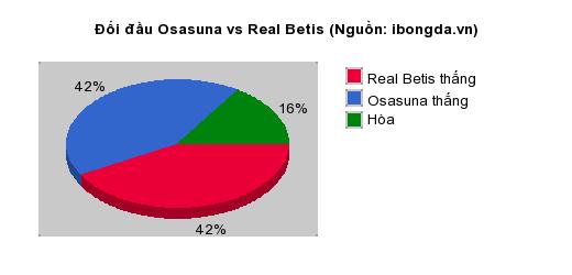 Thống kê đối đầu Osasuna vs Real Betis