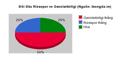 Thống kê đối đầu Rizespor vs Genclerbirligi
