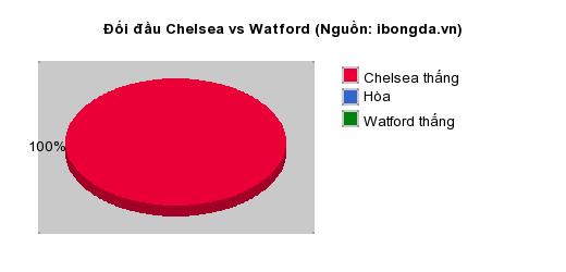 Thống kê đối đầu Chelsea vs Watford