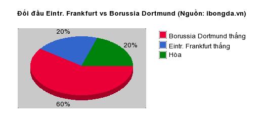Thống kê đối đầu Eintr. Frankfurt vs Borussia Dortmund
