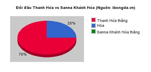 Thống kê đối đầu Thanh Hóa vs Sanna Khánh Hòa