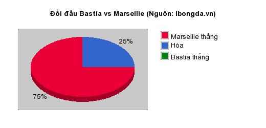 Thống kê đối đầu Bastia vs Marseille