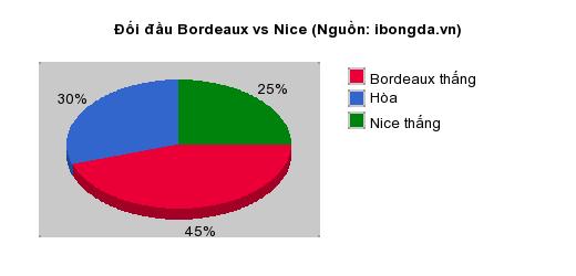 Thống kê đối đầu Bordeaux vs Nice