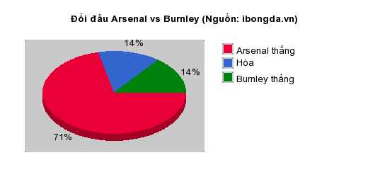 Thống kê đối đầu Arsenal vs Burnley