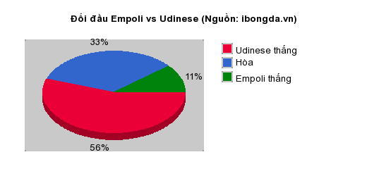 Thống kê đối đầu Empoli vs Udinese