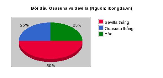 Thống kê đối đầu Osasuna vs Sevilla